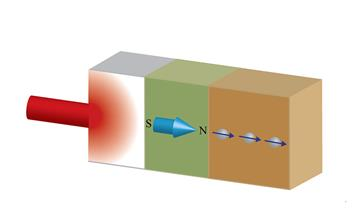 The schematic representation of thermally driven spin current. Ultrafast laser light creates heat transport through the nonmagnetic/ferromagnetic/nonmagnetic tri-layer. The thermal excitation in the ferromagnetic layer produces spin current in the adjacent nonmagnetic layer in a picosecond timescale.