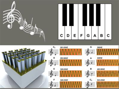 Nano piano concept: Arrays of gold, pillar-supported bowtie nanoantennas (bottom left) can be used to record distinct musical notes, as shown in the experimentally obtained dark-field microscopy images (bottom right). These particular notes were used to compose 'Twinkle, Twinkle, Little Star.'
