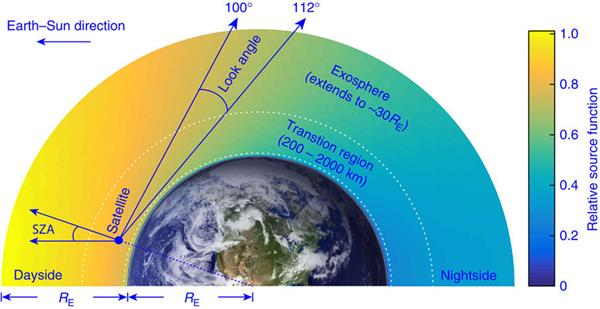 A schematic diagram of the Global Ultraviolet Imager observational geometry. The TIMED satellite is orbiting at 625 km and viewing in the anti-sunward limb direction.