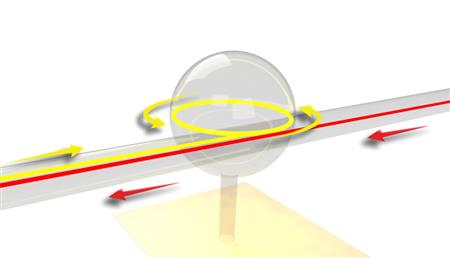 Illustration of ultralow-loss complete optical isolation in a fiber. Light in one direction is absorbed by the spherical resonator (yellow arrows) while light in the opposite direction passes through unaffected (red arrows).
