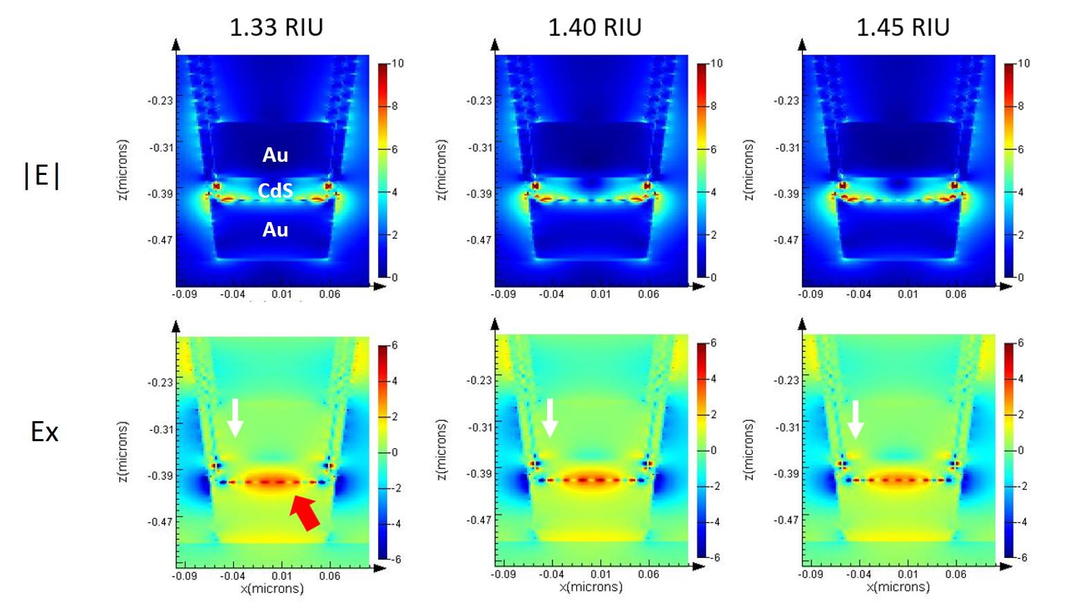 Electromagnetic simulation of a single nanocup on ML-nanoLCA showing the field intensity in the cross section.