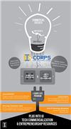 NSF I-Corps: Jump-starting University Innovation in Illinois