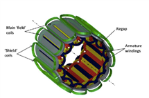 A 3-D representation of Haran's active shielding coils.