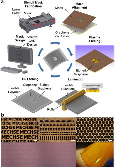a) Schematic illustration of the one-step polymer-free approach to fabricate patterned graphene on a flexible substrate. A stencil mask is designed by computer-aided design software and fabricated by a laser cutter. The fabricated mask is aligned on the as-grown CVD graphene on a Cu foil, and the exposed graphene region is removed by oxygen plasma. The patterned graphene is laminated onto a flexible substrate, followed by etching of the copper foil. b) Optical microscope images and photographs of various stencil masks with sophisticated micro-scale features (top row) and corresponding graphene array patterns transferred onto SiO2 substrate and flexible Kapton film (bottom row). All scale bars: 300 �m.