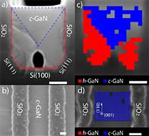 A new method of cubic phase synthesis: Hexagonal-to-cubic phase transformation. The scale bars represent 100 nm in all images. (a) Cross sectional and (b) Top-view SEM images of cubic GaN grown on U-grooved Si(100). (c) Cross sectional and (d) Top-view EBSD images of cubic GaN grown on U-grooved Si(100), showing cubic GaN in blue, and hexagonal GaN in red. [1, 2]