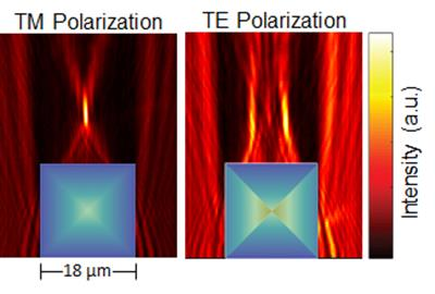 Figure shows how the PSi square GRIN microlens focuses and splits TM and TE polarized light, respectively. TM polarized light is focused to one point and TE polarized light is focused to two different points. The refractive index gradient for the square microlens under the two different polarizations is illustrated using the color map overlaid on the lens (blue is low refractive index, and orange is high refractive index).
