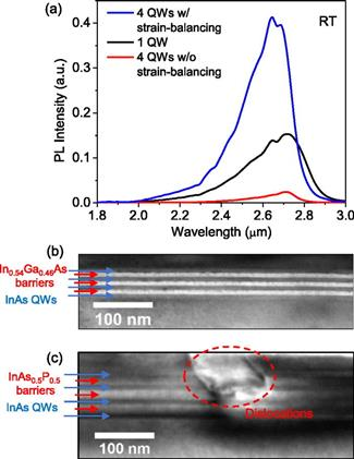 Development of InAs MQW active region. (a) RT PL spectra from 4 QW sample with strain-balancing (blue), 1 QW sample (black), and 4 QW sample without strain-balancing (red). (b) Bright-field TEM image on 4 QW sample with strain-balancing, and (c) without strain-balancing.