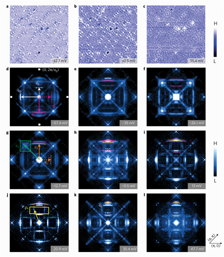 This research relies on current-measurement techniques that are highly sensitive, yielding very precise results. Images a-c represent conductance maps at varying energy levels. The high-resolution images d through l were taken with Fourier transform scanning tunneling spectroscopy; the bright square reveals the presence of an electron with a particular wavelength. In the superconducting state, these lights would disappear when electrons pair up into Cooper pairs. Image courtesy of Vidya Madhavan, University of Illinois at Urbana-Champaign, Department of Physics and Frederick Seitz Materials Research Laboratory