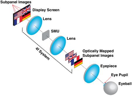 The operating principle of the OMNI three-dimensional display. Illustration by Prof. Liang Gao, ECE ILLINOIS.