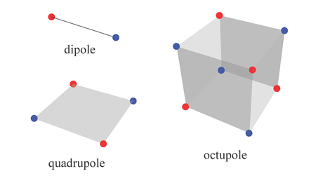 In this figure, the electric dipole moment is represented by a positive charge (red dot) and a negative charge (blue dot) that are spatially separated. The quadrupole, made up of two opposing dipole moments, is inherently two dimensional, and the octupole, made up of two opposing quadrupoles, is inherently three dimensional. While materials with quantized dipole moments were previously known, insulating crystals with quantized quadrupole and octupole moments are topological phases unlike any discovered to date. Image by Wladimir Balcazar, Department of Physics and Institute for Condensed Matter Theory, University of Illinois at Urbana-Champaign.