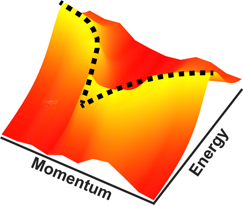 Relationship between energy and momentum for the excitonic collective mode observed with M-EELS. Image courtesy of Peter Abbamonte, U. of I. Department of Physics and Frederick Seitz Materials Research Laboratory