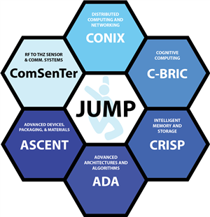 JUMP research centers