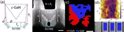 (a) Cross sectional crystallography modelling (b) Cross-sectional SEM image, and (c) EBSD image of the GaN growth in a nano-patterned U-groove, (d) AFM image of the c-phase GaN surface (RMS roughness of 2.65 �), (e) Multi-peroiod plane-view SEM/EBSD overlay. Scale bar = 100 nm.