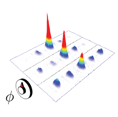 Images of the excited-state density distribution in the synthetic lattice for increasing magnetic flux values ∅ (increasing from left to right). Credit: F.A. An, University of Illinois at Urbana-Champaign