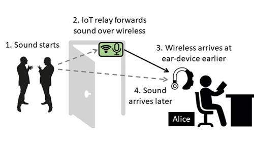 A new noise-canceling system relies on the fact that sound can be transmitted more quickly via a wireless network than through the air as sound waves (Credit: Sheng Shen)