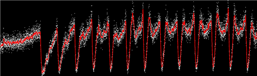 A graph illustrating population density as a function of the frequency and amplitude of available nutrients. Courtesy of Kuehn Lab, University of Illinois at Urbana-Champaign
