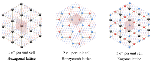 Proposed Wigner crystals for magic-angle bilayer graphene. Leftmost figure, the criterion for observing this lattice structure is not satisfied experimentally, resulting in metallic transport when a single electron occupies a moir� cell. The remaining two figures show the insulating state, explaining the experimental observation when 2 or 3 electrons are in a moir� cell. Credit: Philip Phillips, University of Illinois at Ubana-Champaign