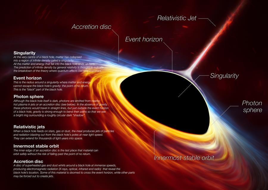 Anatomy of a Black Hole. This artist's impression depicts a rapidly spinning supermassive black hole surrounded by an accretion disc. This thin disc of rotating material consists of the leftovers of a Sun-like star which was ripped apart by the tidal forces of the black hole. The black hole is labelled, showing the anatomy of this fascinating object. Credit: ESO