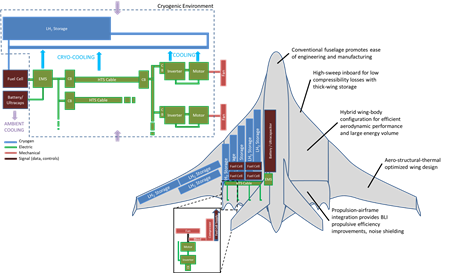 Concept sketch of a fully electric aircraft platform that uses cryogenic liquid hydrogen as an energy storage method.