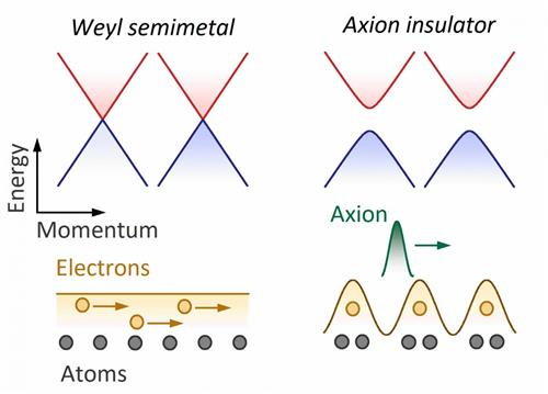 Scheme of a Weyl-semimetal-based axion insulator.