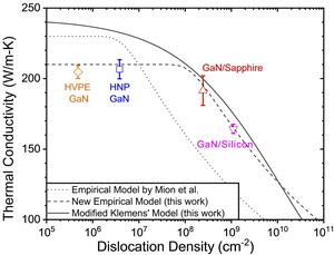 A plot of comparing three different models for dislocation (defect) density versus thermal conductivity of four popular gallium nitride semiconductor fabrication techniques.