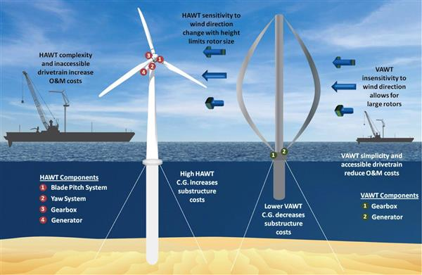 A comparison between a traditional floating offshore wind turbine (also known as a horizontal-axis wind turbine, or HAWT), left, and the proposed design for a floating vertical-axis wind turbine (VAWT), right. VAWTs will generate electricity regardless of wind direction, unlike HAWTs. Illustration courtesy Sandia Energy Labs.