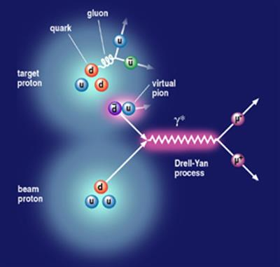Illustration of a proton beam collision. Image courtesy of Los Alamos National Laboratory