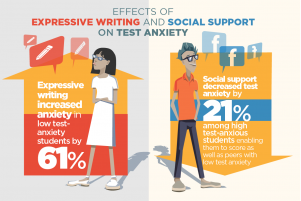 Online friends' encouragement soothed the jittery nerves of students with high test anxiety. Graphic by Julie McMahon