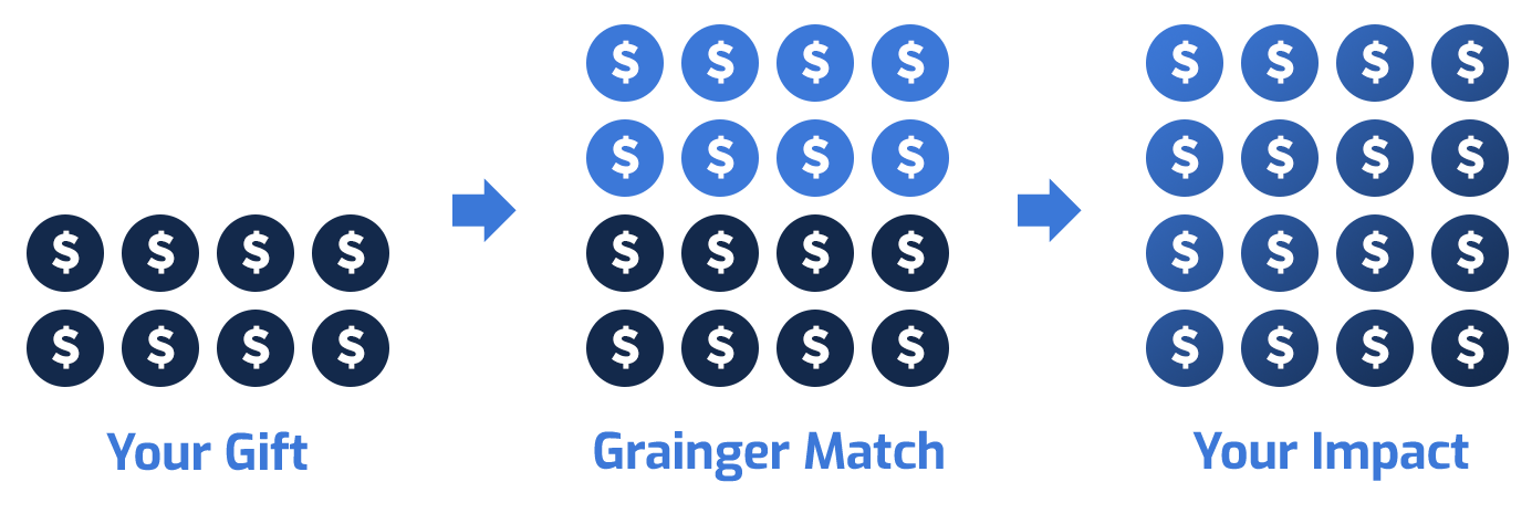 Your gift + Grainger Match doubles your impact
