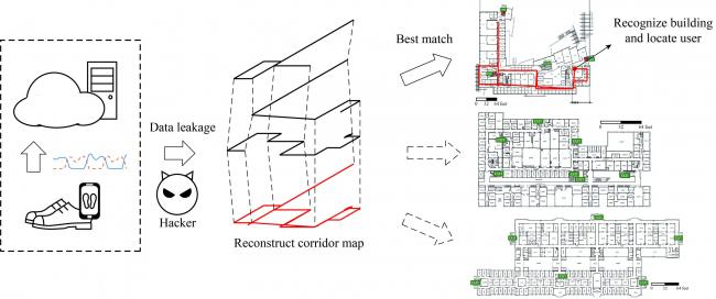 A diagram of how a hacker could use data retrieved from smart shoes to determine a building's layout.