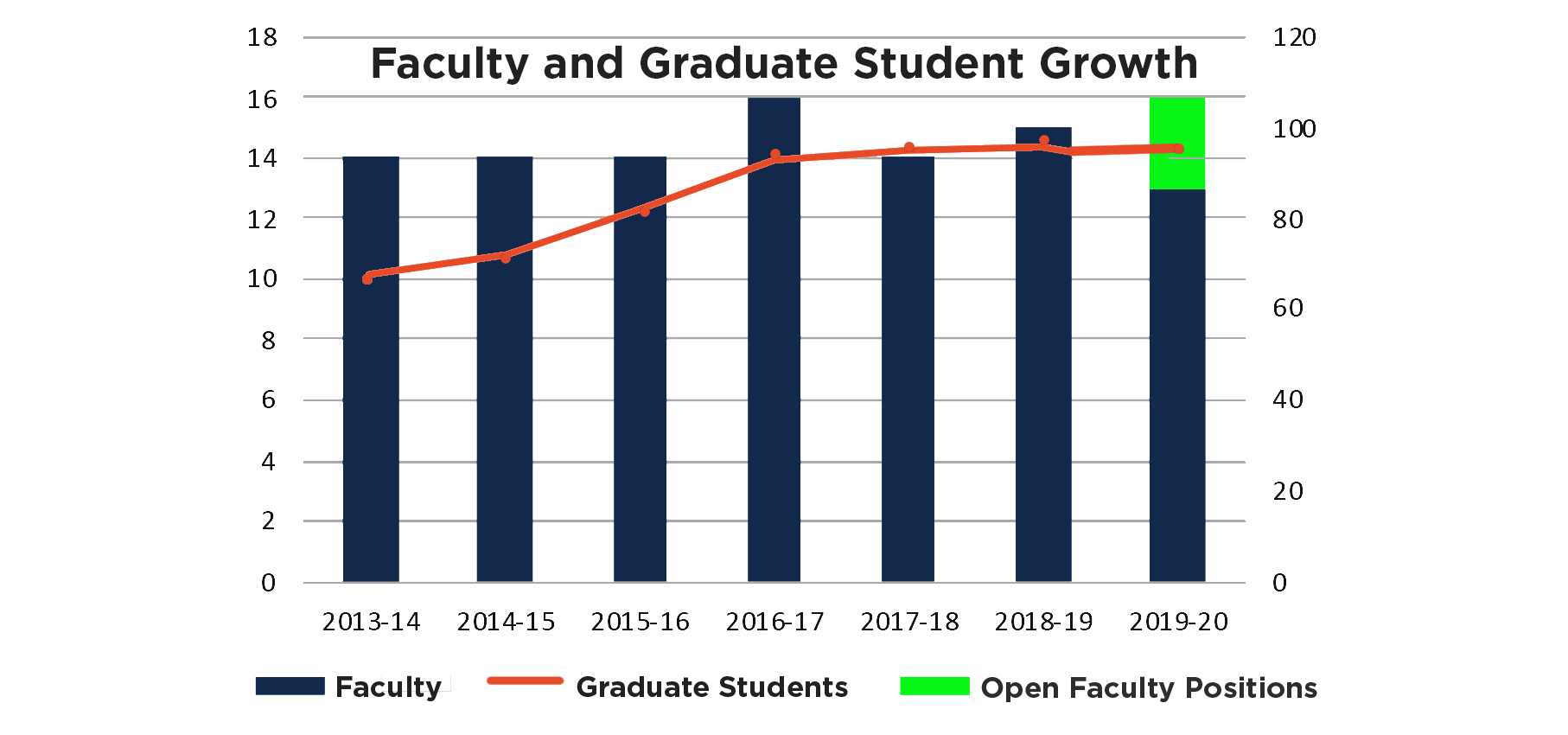 Faculty and graduate student increases