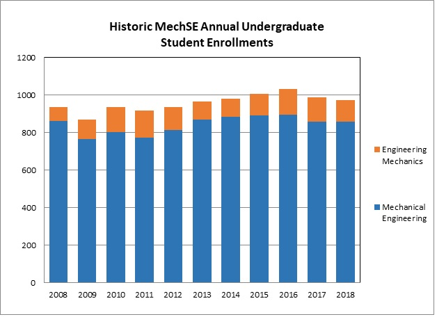 Graph of Undergraduate Enrollments for degrees showing a steady upward trend