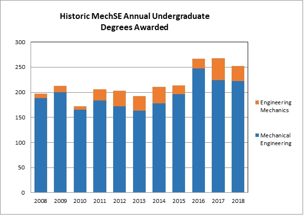 Chart showing historic degrees awarded with an upward trend