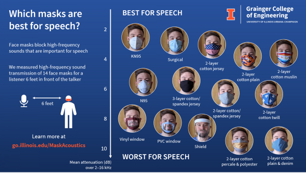 Graphic showing different kinds of masks and ranks them by how speech friendly they are