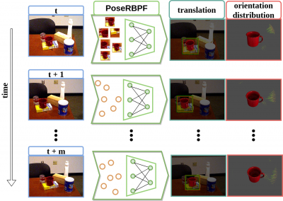 Overview of the PoseRBPF framework for 6D object pose tracking. The method leverages a Rao-Blackwellized particle filter and an auto-encoder network to estimate the 3D translation and a full distribution of the 3D rotation of a target object from a video sequence.