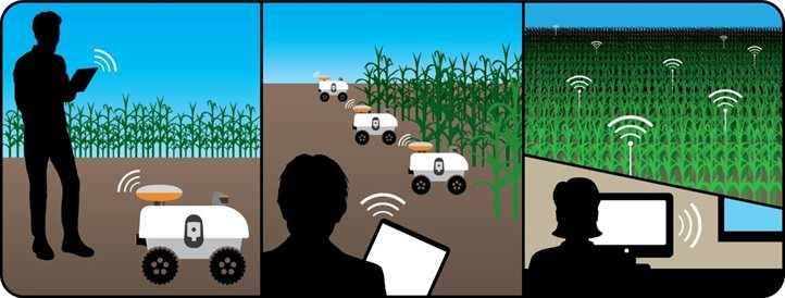 The Grainger Engineering researchers, who are focused on the mechanisms to increase the levels of autonomy in agbots while enabling interaction with humans / stakeholders, will test their robots in the Illinois Autonomous Farm testbed.