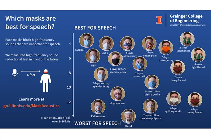 The most commonly worn masks on a graph ranked from best for speech to worst for speech.