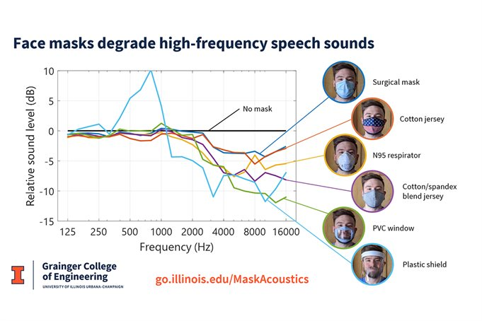 Different masks graphed based on how they allow high-frequency speech.
