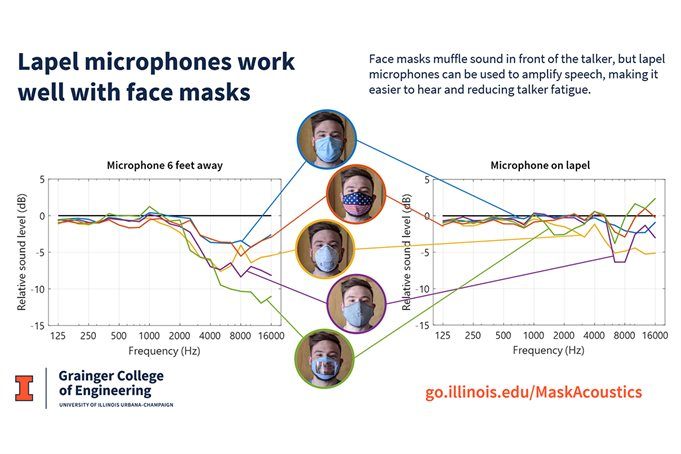 How lapel microphones work with a variety of masks graphed.