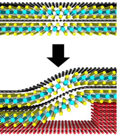 A four-layer stack of graphene (black) and MoS2 (cyan and yellow) bends as it conforms over a hexagonal BN step (red).