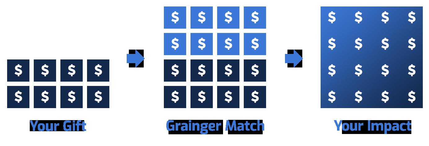 grainger matching challenge